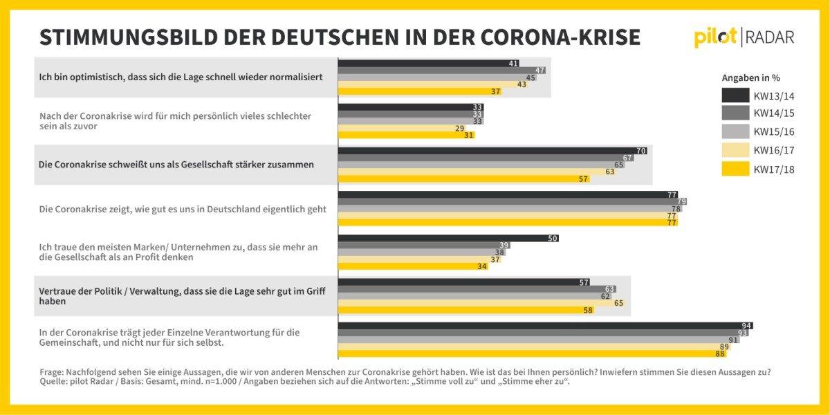 Pilot Radar: Stimmungsbild der Deutschen in der Corona-Krise (Foto: Pilot)
