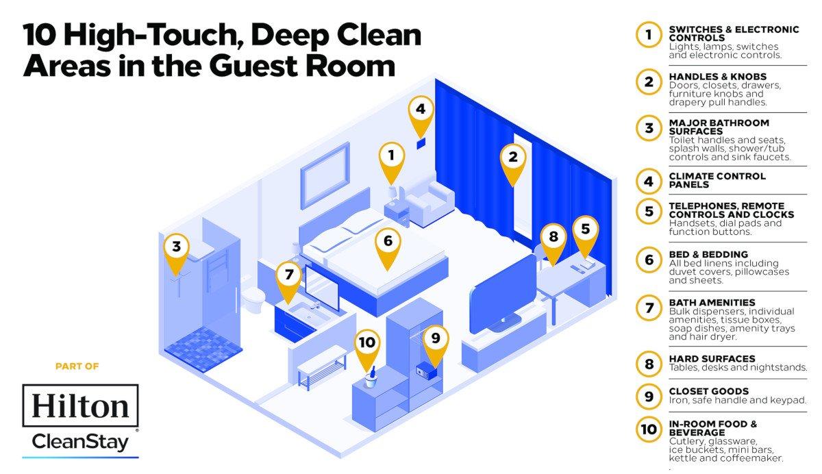 Corona-Hygiene Maßnahmen bündelt Hilton im Hilton Clean Stay Programm (Foto: Hilton)