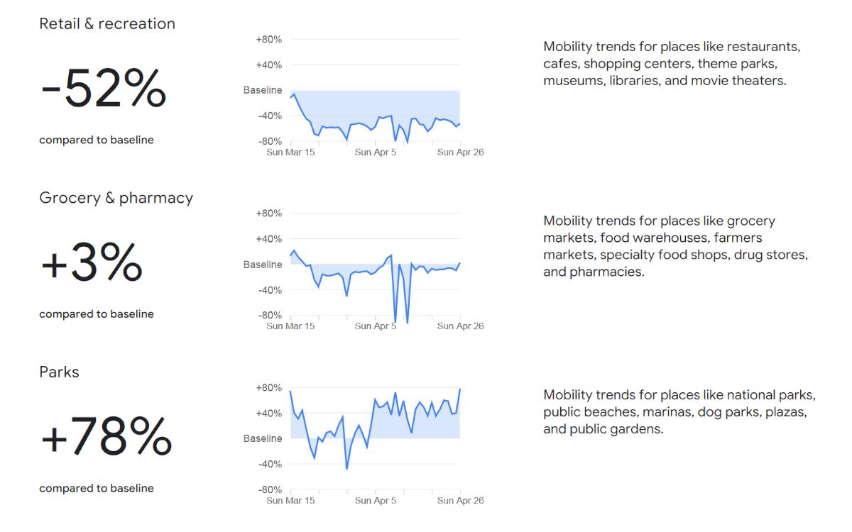 Google COVID-19 Community Mobility Report April (Foto: Screenshot)