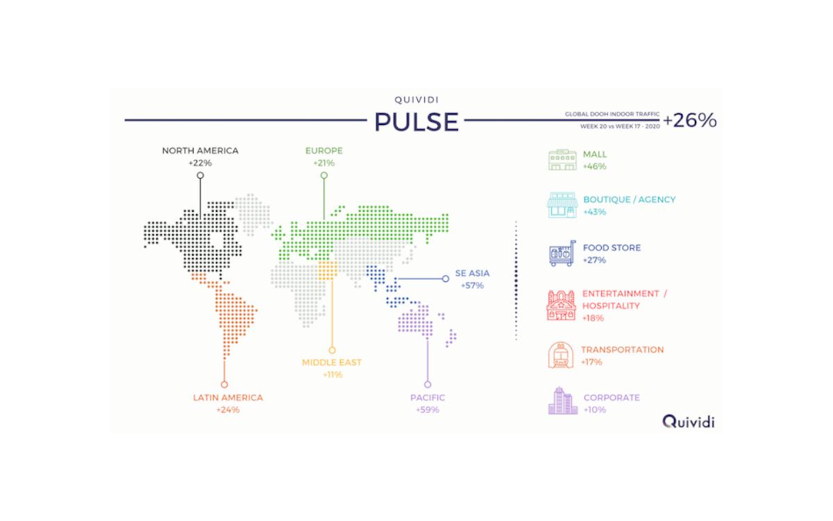 """Der Quividi DooH-Indoor Traffic Index """"Pulse"""" zeigt, dass besonders Malls und Boutiquen nach Aufhebung vieler Beschränkungen wieder stark wachsende Publikumszahlen verzeichnen (Foto: Quividi)"""