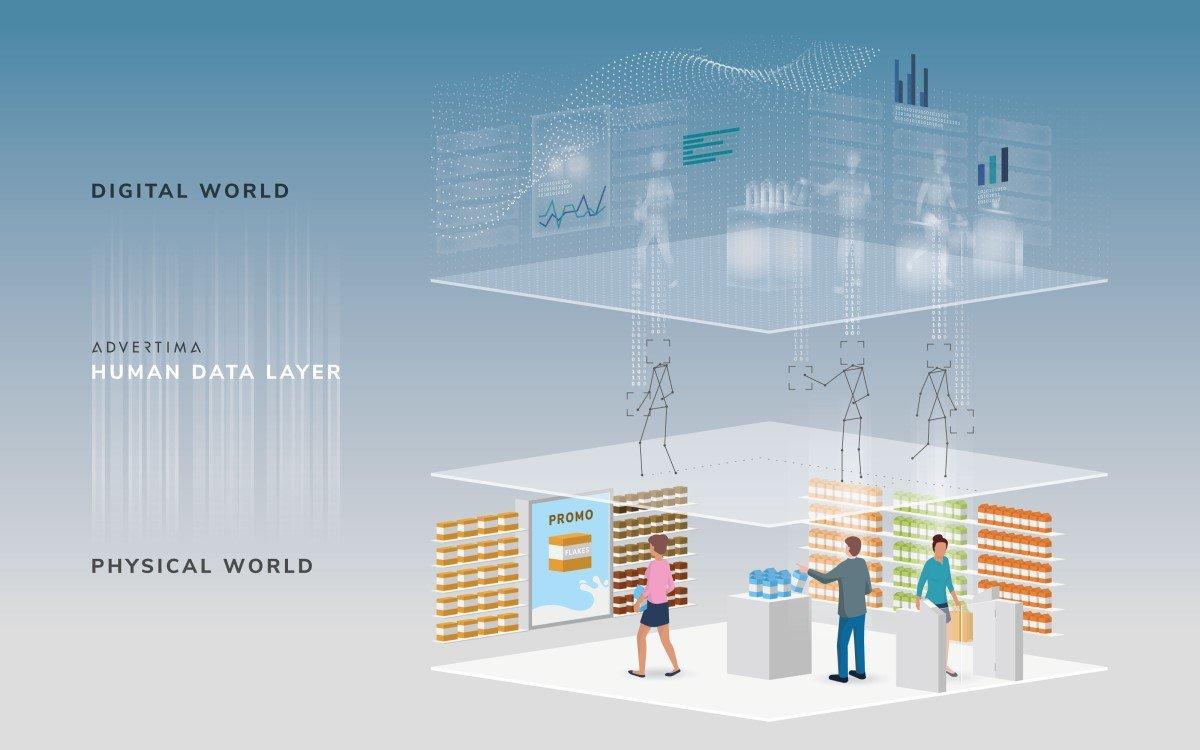 Der Human Data Layer von Advertima interpretiert menschliches Verhalten in physischen Räumen mit smarter AI (Foto: Advertima)