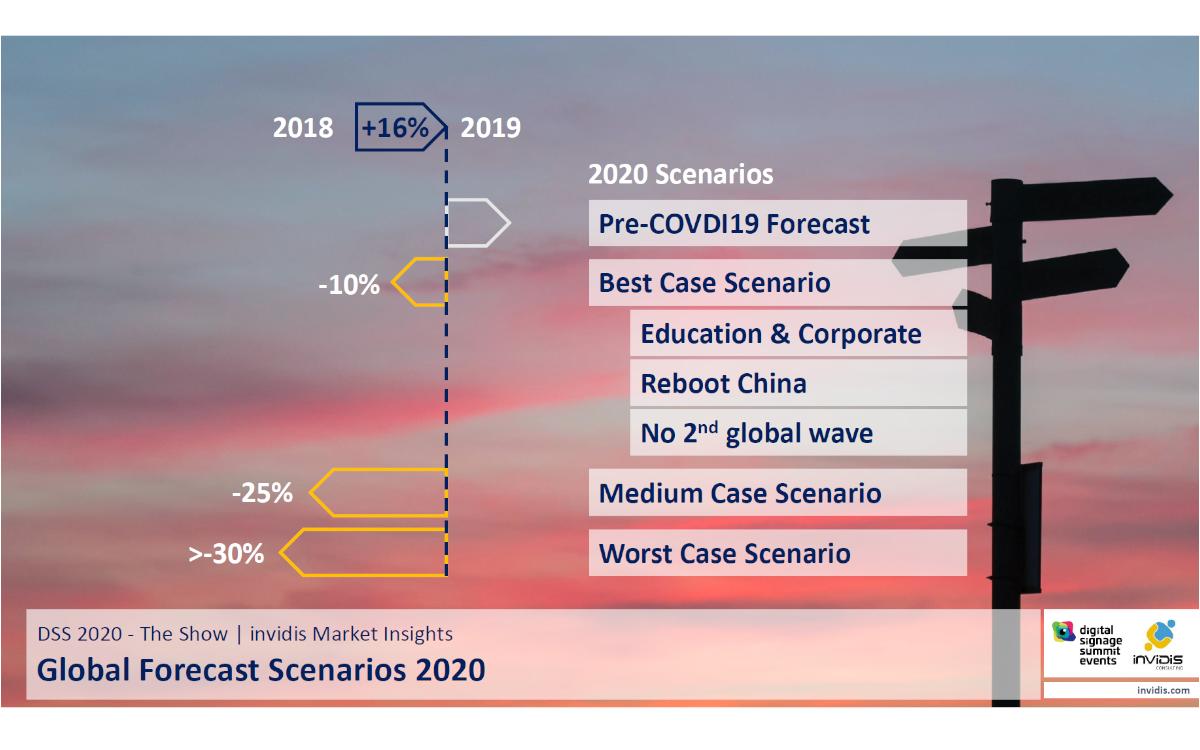 DSS 2020 - The Show: Marktprognosen für Ende 2020 (Foto: invidis)