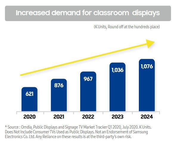 Marktentwicklung Displays für Education 2020-2024 (Quelle: Samsung)