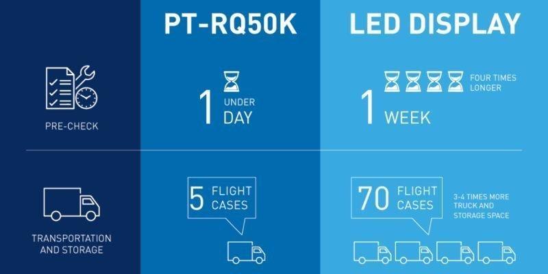 Vorteile von Projektionstechnologie gegenüber LED laut Panasonic (Foto: Panasonic)