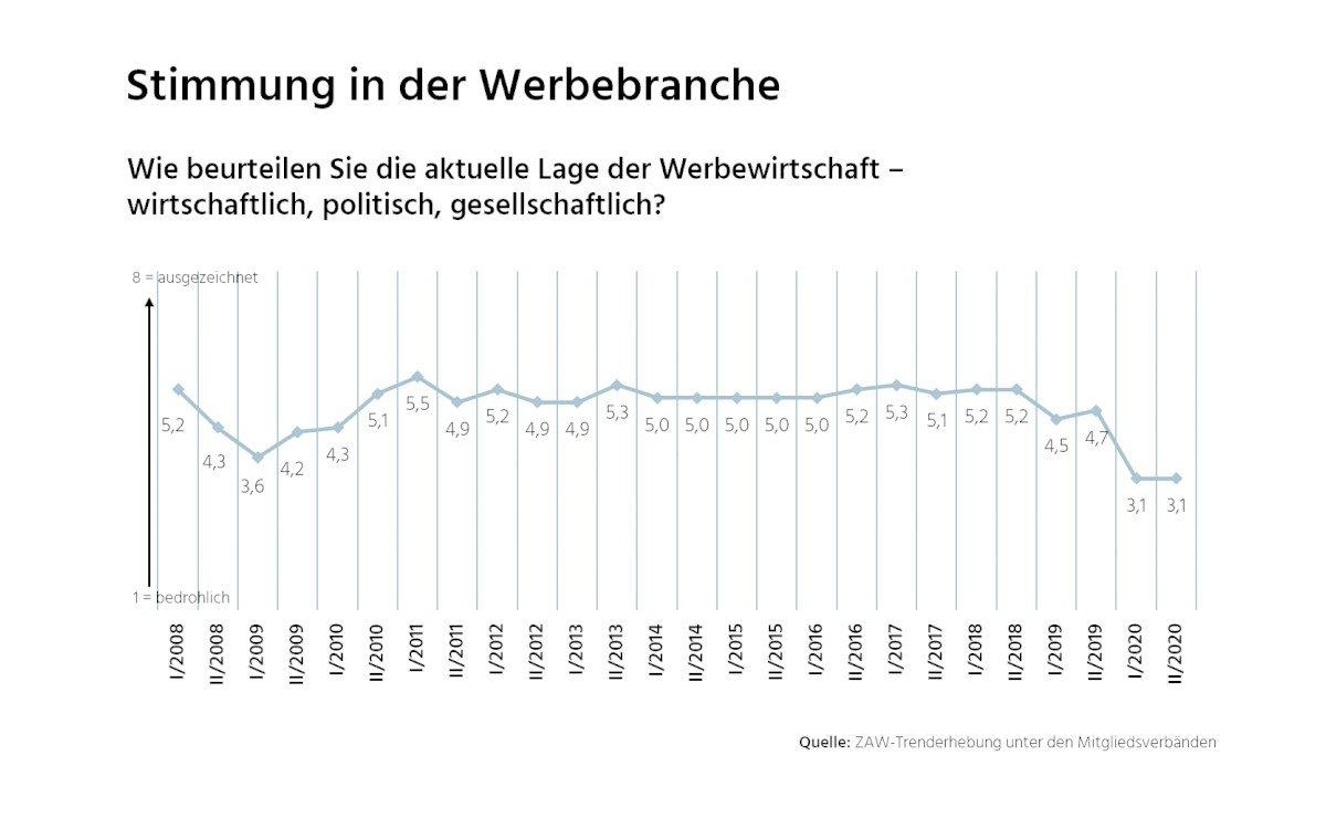 Stimmung im deutschen Werbemarkt (Foto: ZAW)