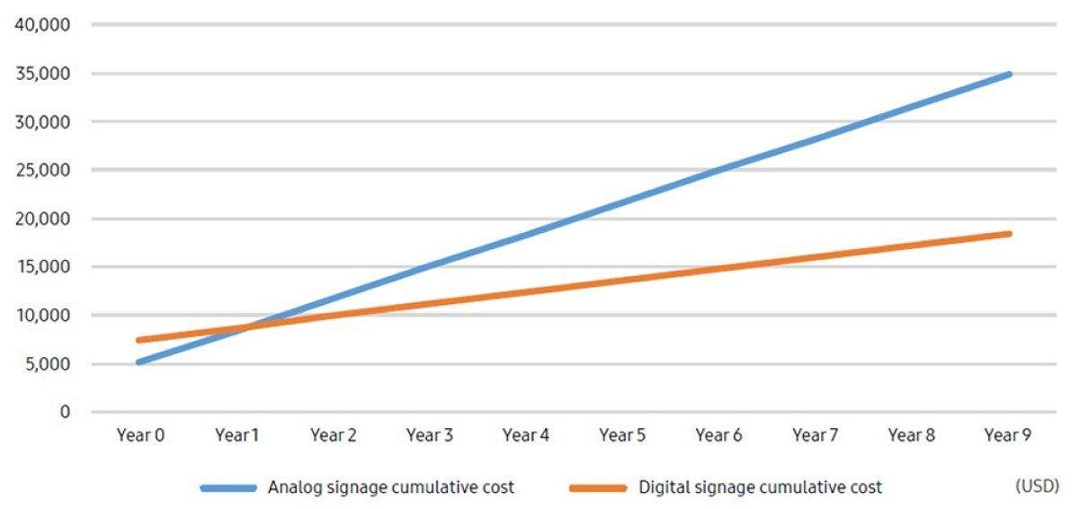 Grafik aus dem Samsung Whitepaper zu Kosten und dem RoI von Digital Signage gegenüber analoger Lösungen im QSR-Bereich (Foto: Samsung)