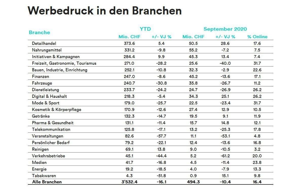 Werbedruck in den Branchen Schweiz nach Zahlen von Media Focus (Foto: Media Focus)