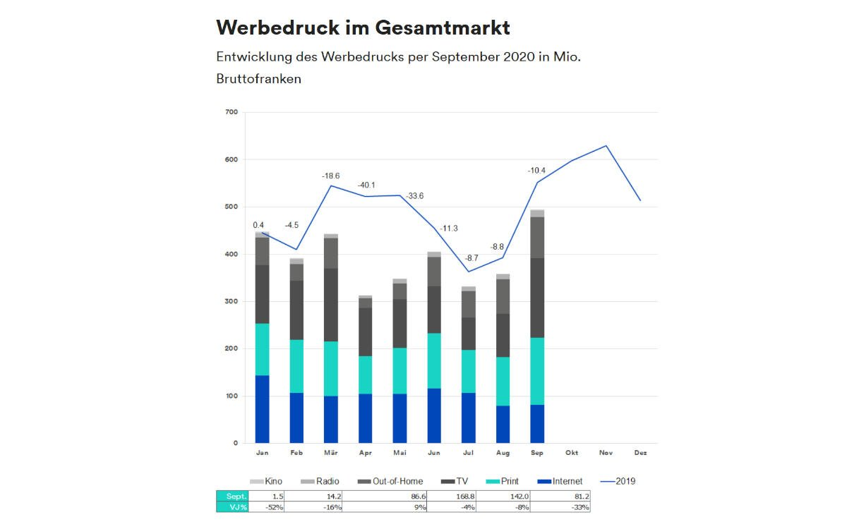 Werbedruck Gesamtmarkt Schweiz nach Zahlen von Media Focus (Foto: Media Focus)