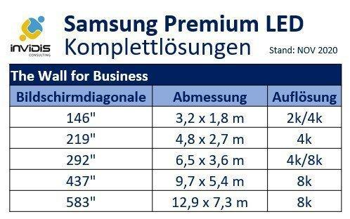 Samsung The Wall MicroLED Komplettlösungen (Grafik: invidis)