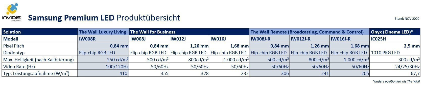 Samsung The Wall MicroLED Produktübersicht (Grafik: invidis)