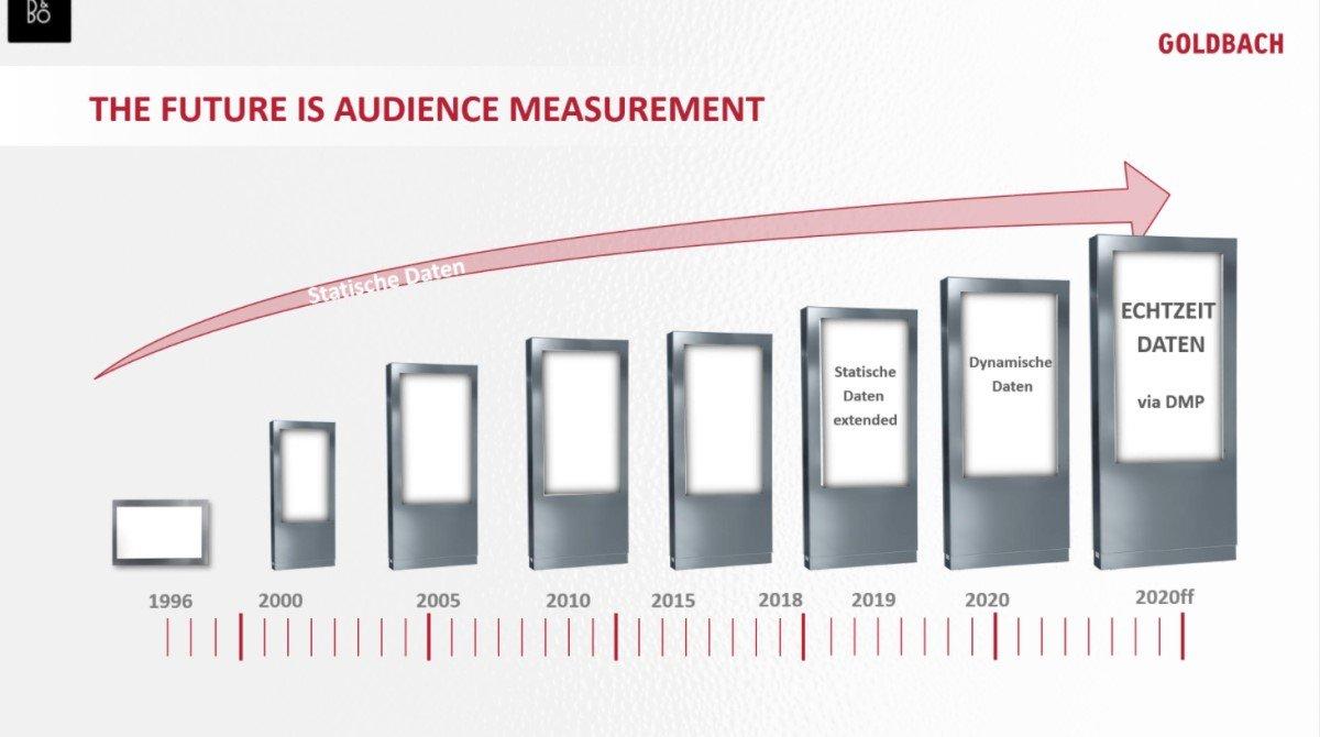 Die Entwicklung von Data bei DooH (Foto: Screenshot/Goldbach)