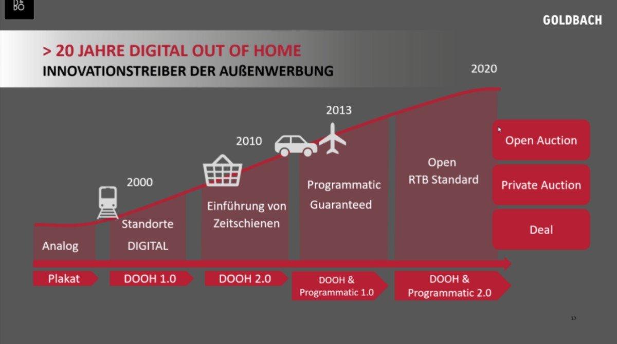 DooH-Timeline von Goldbach beim Digital DooH Talk (Foto: Screenshot)