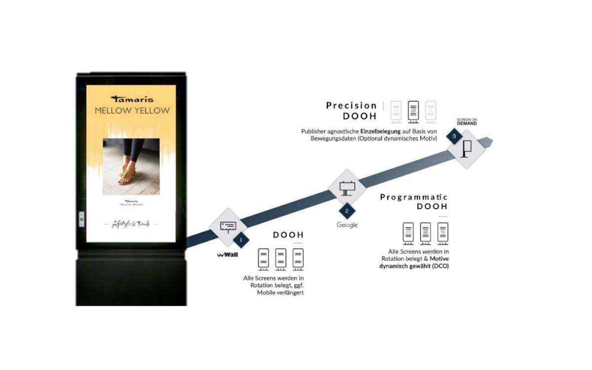 Precision DooH von ScreenOnDemand ist eine Weiterentwicklung des programmatischen DooH (Foto: SOD)