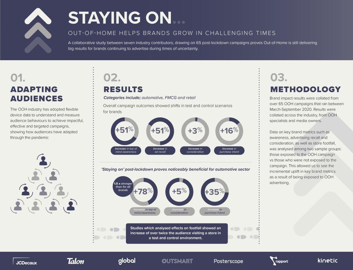 """Infografik zur """"Staying On""""-Studie zur Werbewirkung von DooH in Krisenzeiten (Foto: JCDEcaux)"""