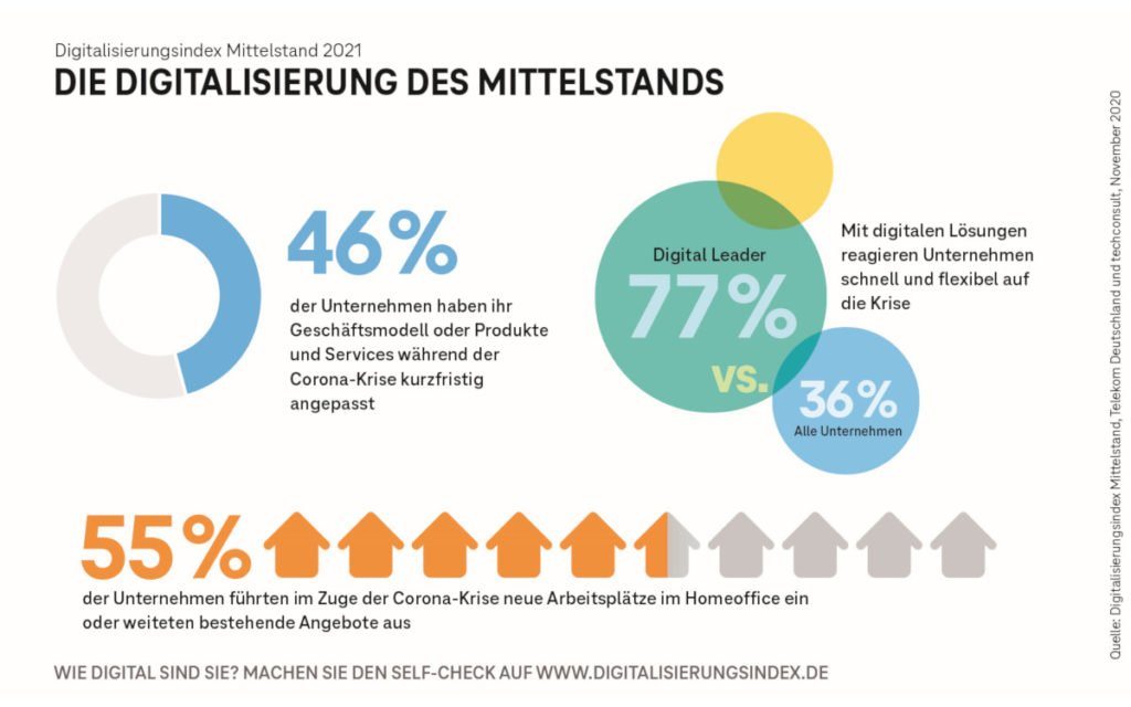 Mittelstands Digitalisierungsindex 2020 (Foto: Telekom)