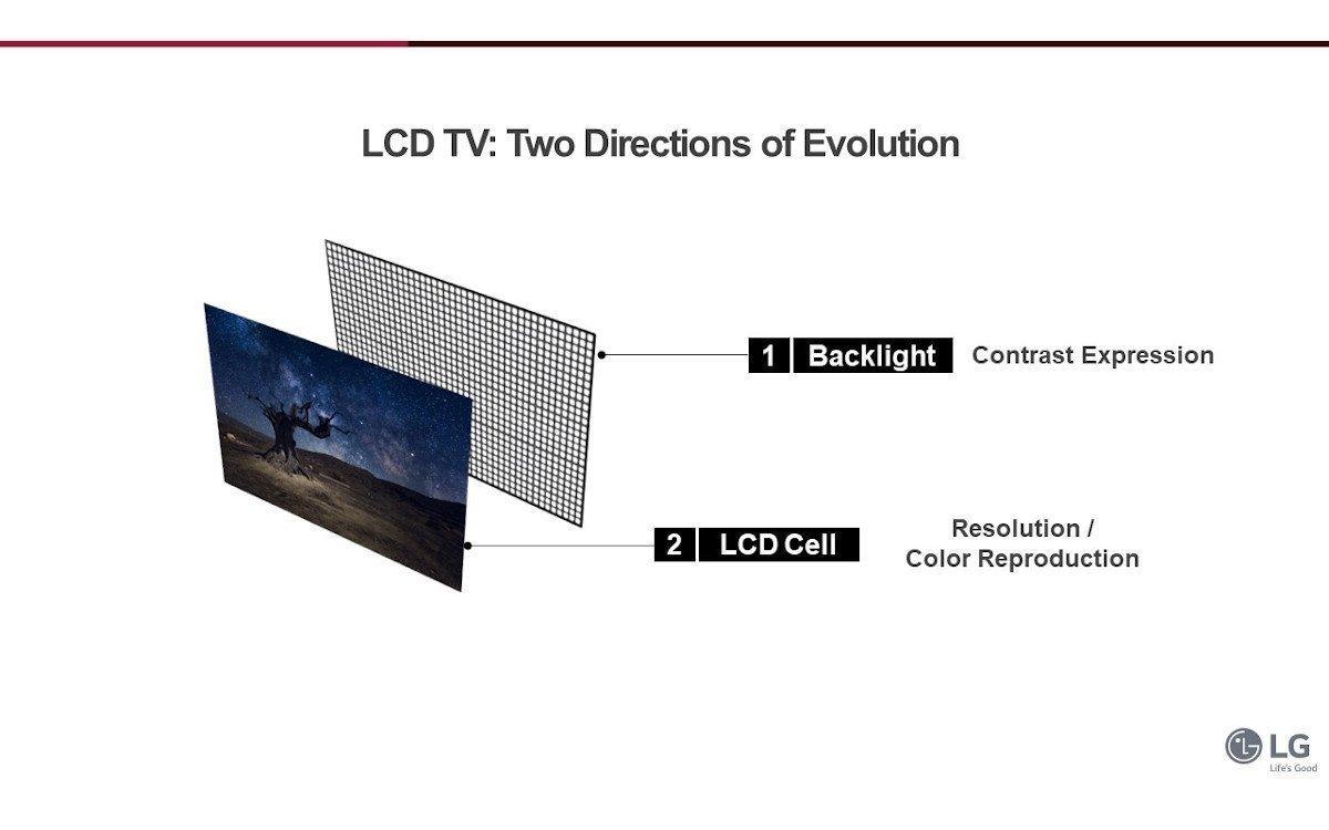 LCD-Technologie entwickelt sich insbesondere beim Backlight weiter (Foto: LG)