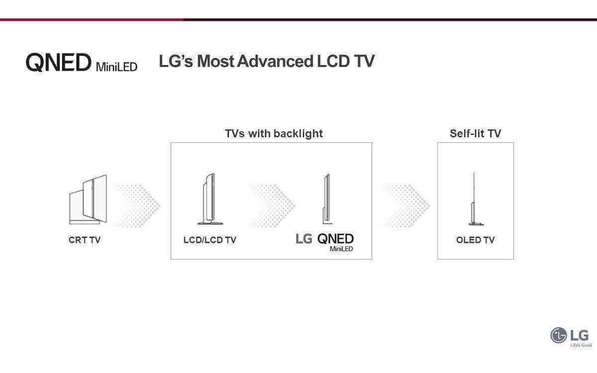 Die Evolution der LCD-Hintergrundbeleuchtung (Foto: LG)