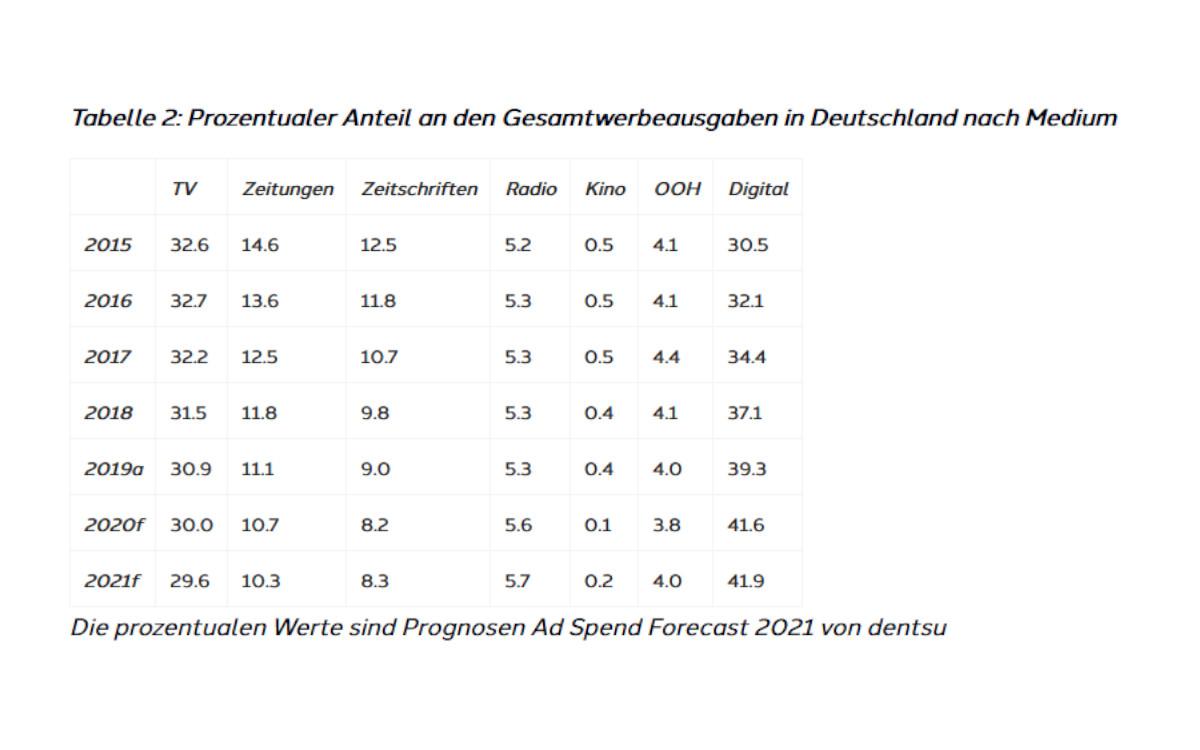 Dentsu Prognose: Prozentualer Anteil an den Gesamtwerbeausgaben in Deutschland nach Medium (Foto: Dentsu)