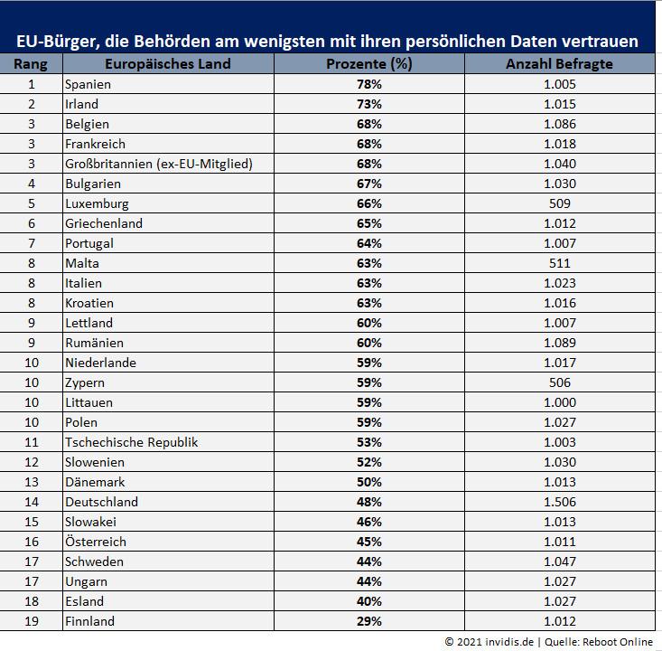 Vertrauen EU-Bürger in Datenschutz der Behörden (Foto: invidis)