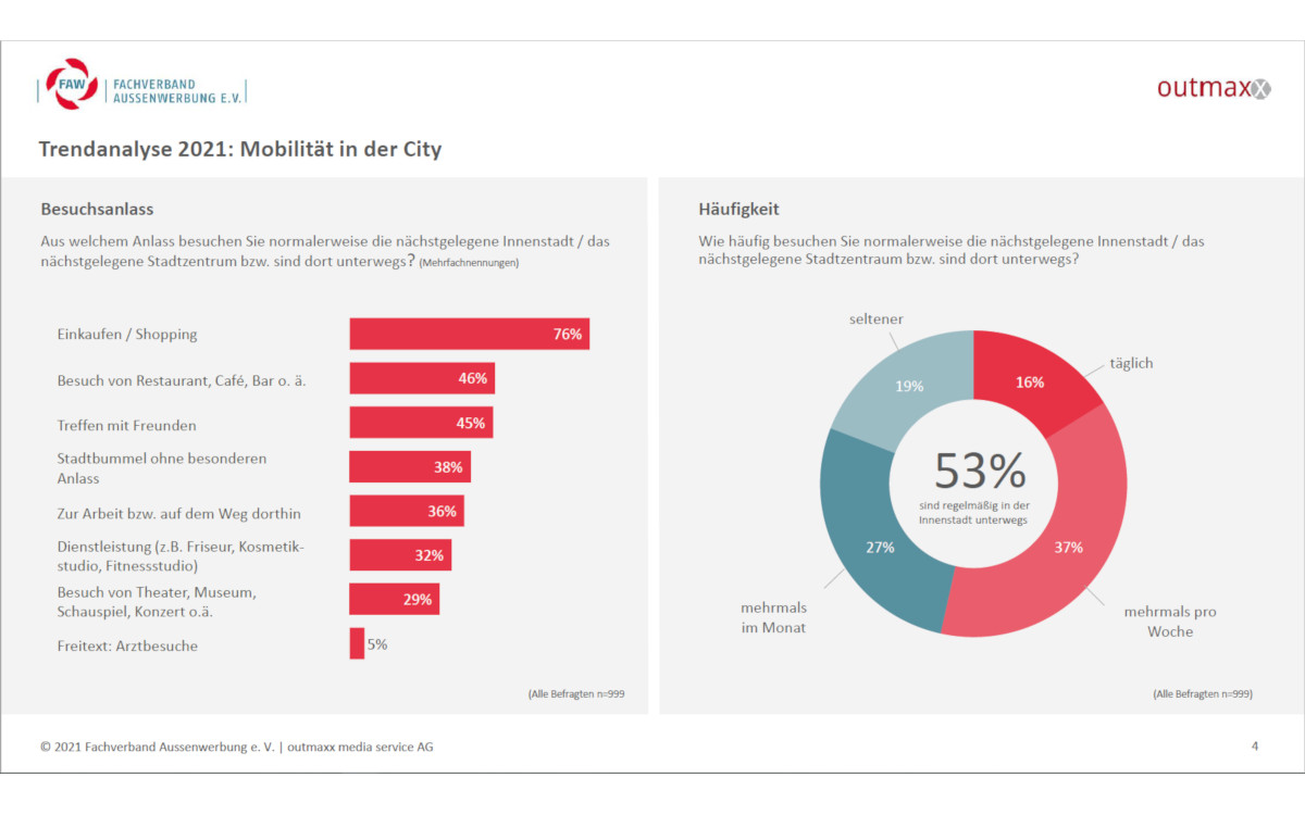 FAW Trendanalyse 2021 Mobilität in der City (Quelle: FAW)