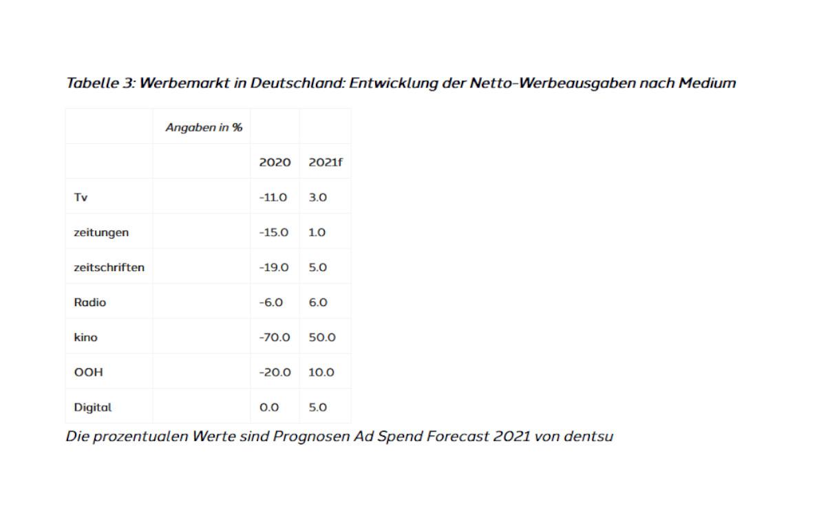 Dentsu Prognose: Entwicklung der Netto-Werbeausgaben nach Medium (Foto: Dentsu)