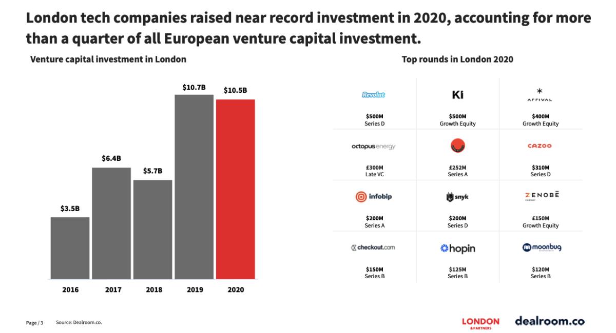 Tech Investment Studie von Dealroom.co und London & Partners (Foto: Dealroom.co)