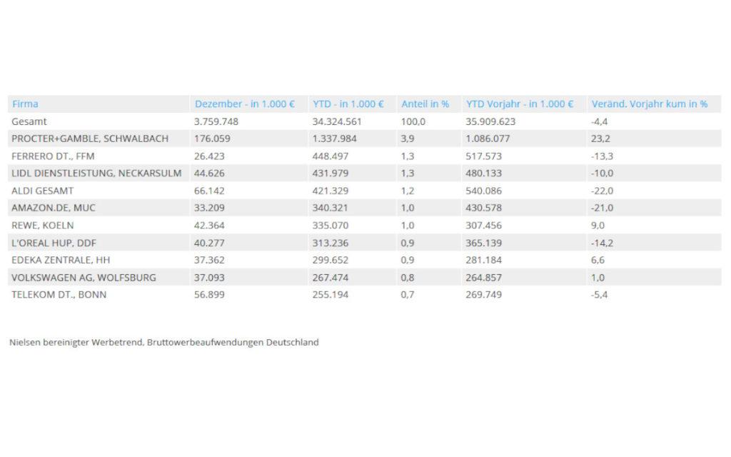 Die TOP Werbetreibenden 2020 nach Nielsen Werbetrend (Foto: Nielsen Company Germany)