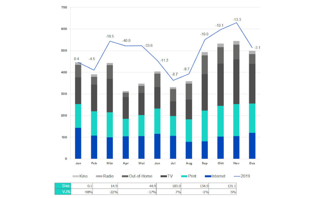 Entwicklung des Brutto-Werbeumsatzes in der Schweiz 2020 in Mio. CHF (Foto: Media Focus)