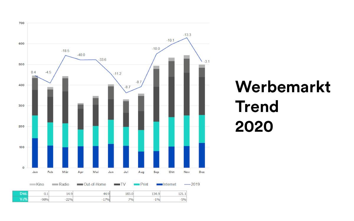 Der Schweizer Werbemarkt schliesst 2020 mit -14% (Foto: Media Focus)