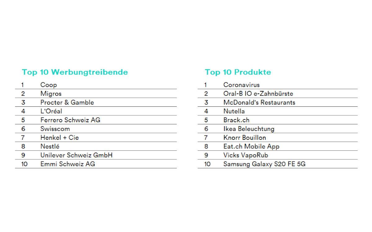 Die TOP Werbungstreibenden und Produkte des Schweizer Werbemarkts 2020 (Foto: Media Focus)