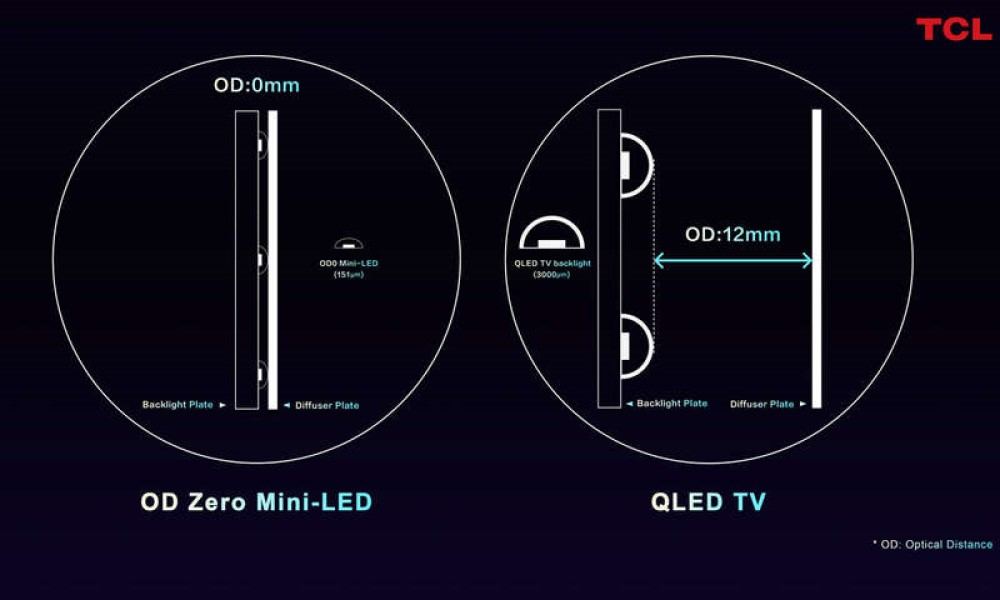 TCL OD Zero im Vergleich zu QLED (Foto: TCL)