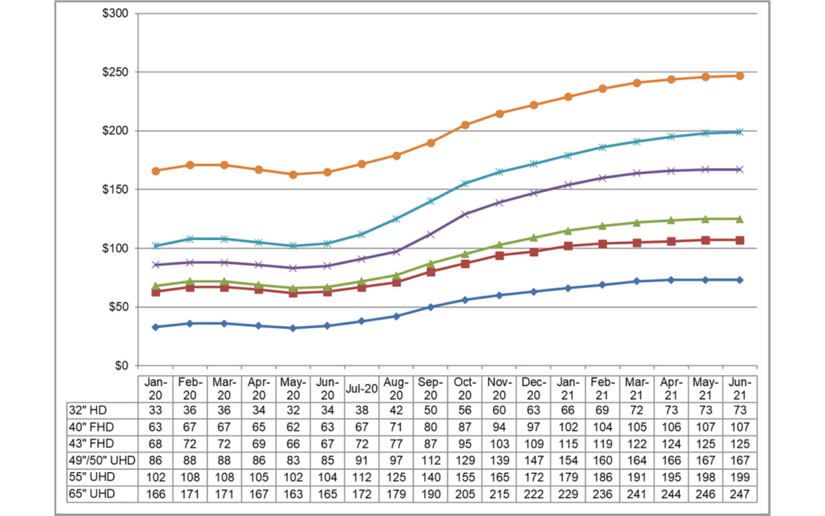Monatliche Preiseentwicklung bei LCD-TV Panels (Foto: DSCC)