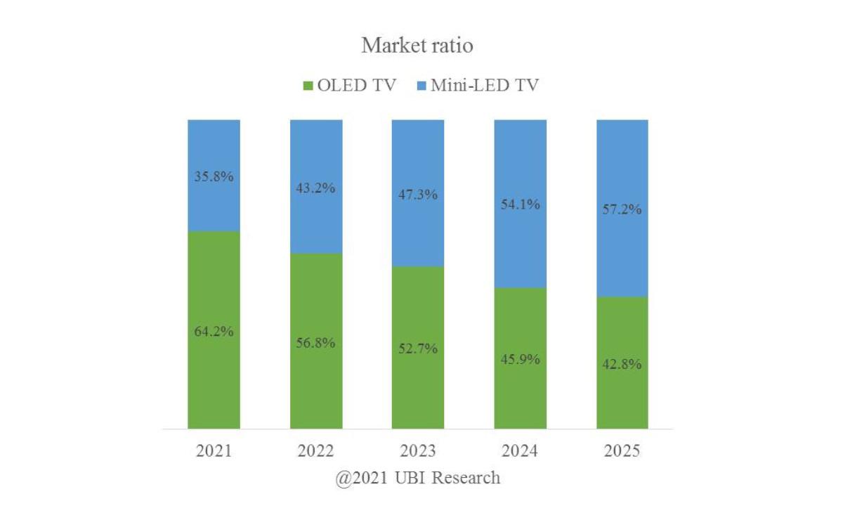 Marktanteil Prognose OLED vs LCD mit Mini-LED (Foto: UBI Research)