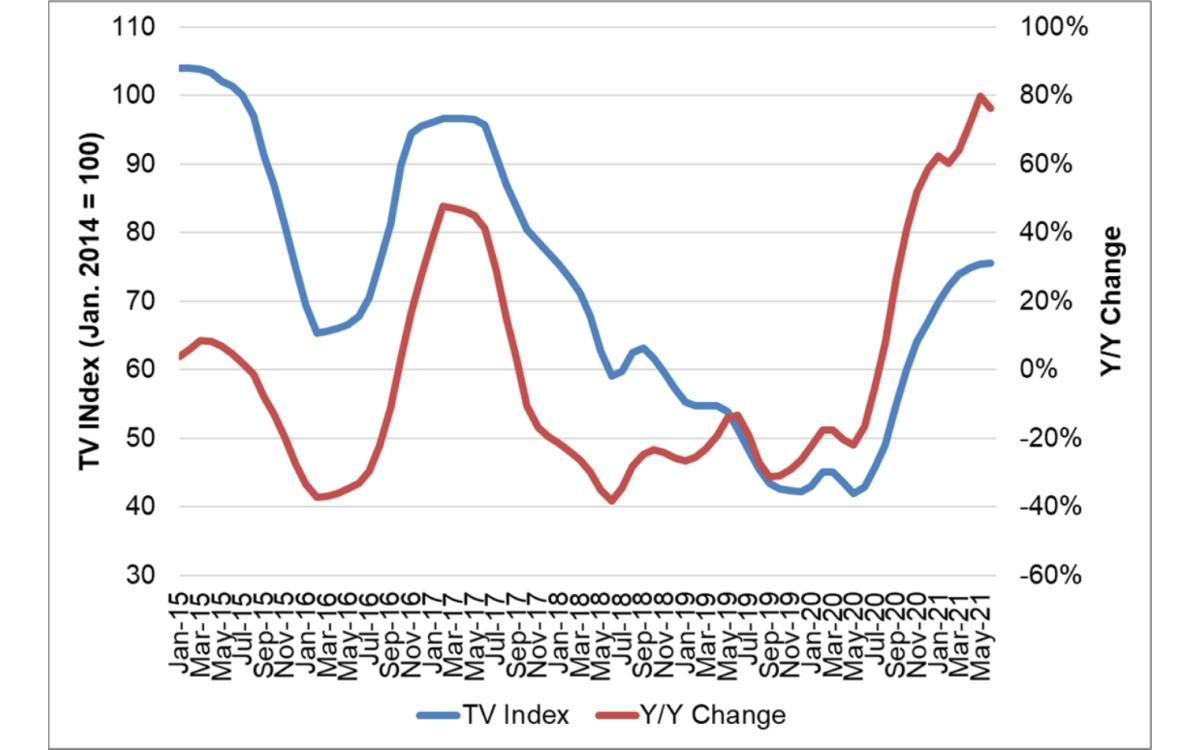 TV-Panel-Preisindex und Veränderung gegenüber dem Vorjahr (Foto: DSCC)