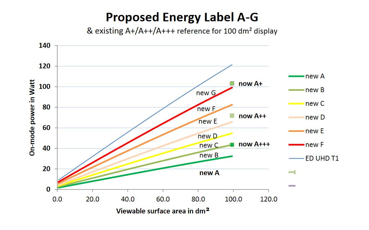 Energieeffizienz-Kategorien - G ist das neue A+ (Foto: EU)