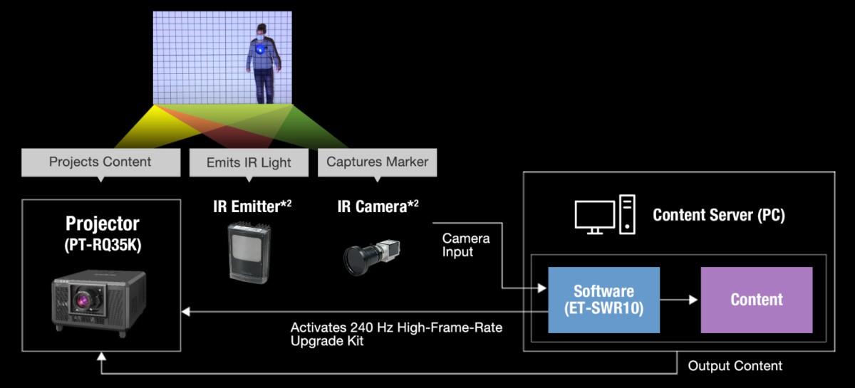 So funktioniert das Echtzeit-Tracking Projection Mapping von Panasonic (Foto: Panasonic)