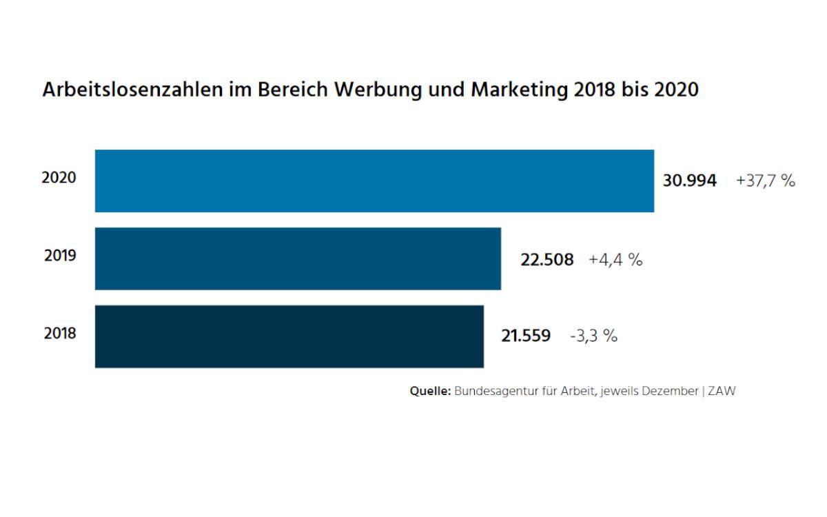 Arbeitslosenzahlen Werbung und Marketing (Foto: Bundesagentur für Arbeit/ZAW)