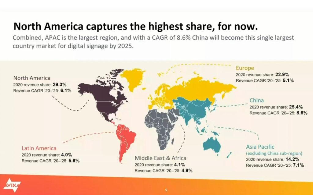 AVIXA Marktzahlen zum RISE Spotlight Digital Signage (Foto: AVIXA)