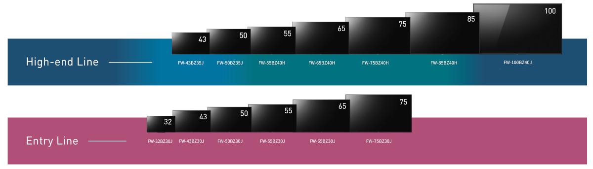 Sony Bravia B2B Line-up (Foto: Sony)