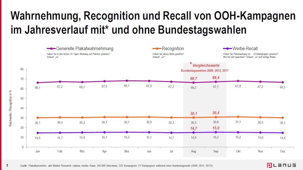 FAW Studie zur Werbewirkung im Wahlkampf (Foto: Planus)