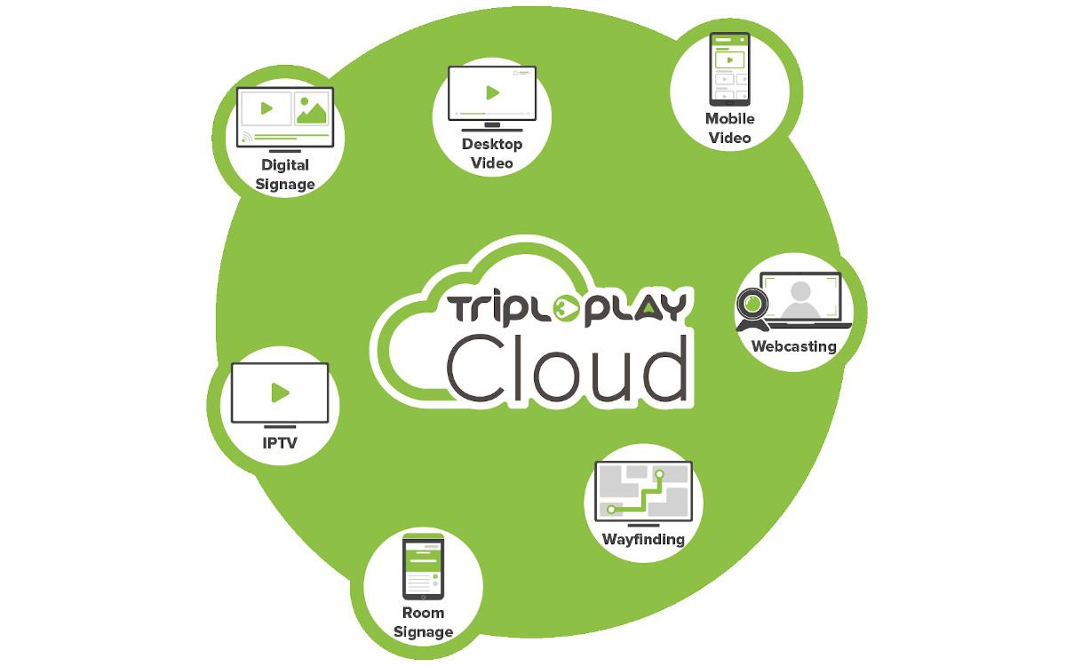Tripleplay Digital Signage und IPTV jetzt auch in der Cloud verfügbar (Foto: Tripleplay)