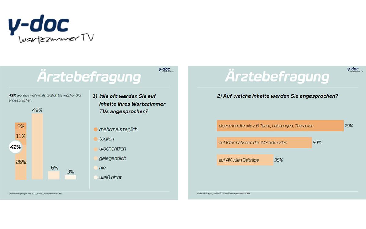 Screens im Wartezimmer wirken - Studie y-doc (Fotos: y-doc)
