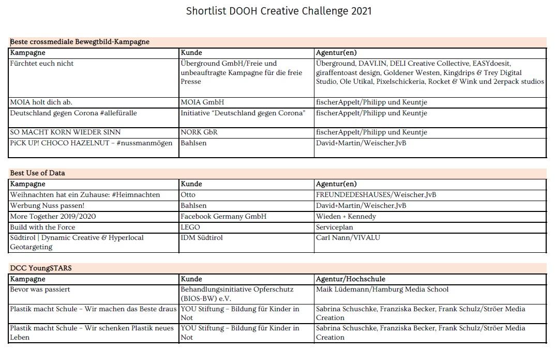 DMI DooH Creative Challenge Shortlist (Foto: DMI)