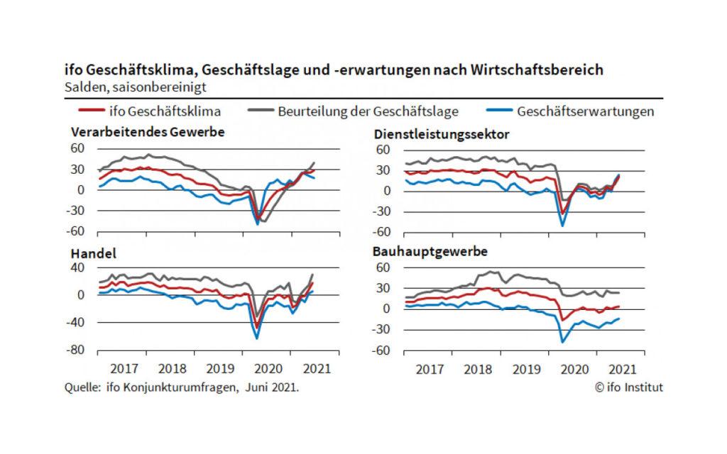 ifo Geschäftsklimaindex Juni 2021 - nach Wirtschaftsbereichen (Quelle: ifo)