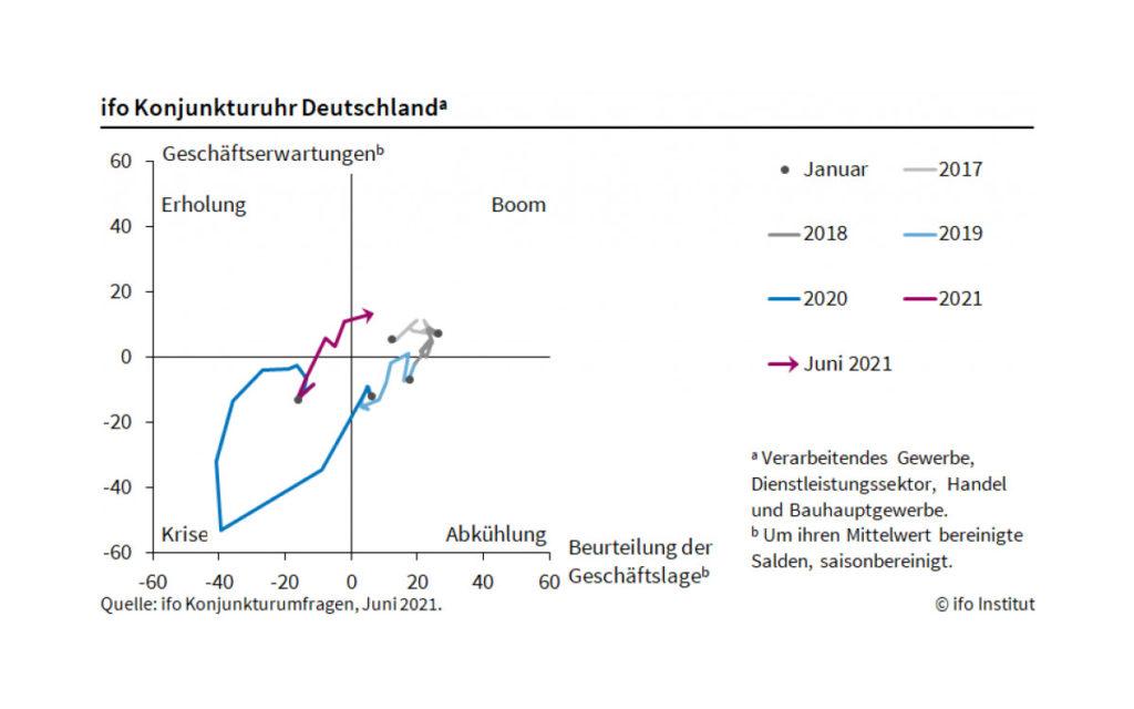 ifo Geschäftsklimaindex Juni 2021 - Konjunkturuhr (Quelle: ifo)