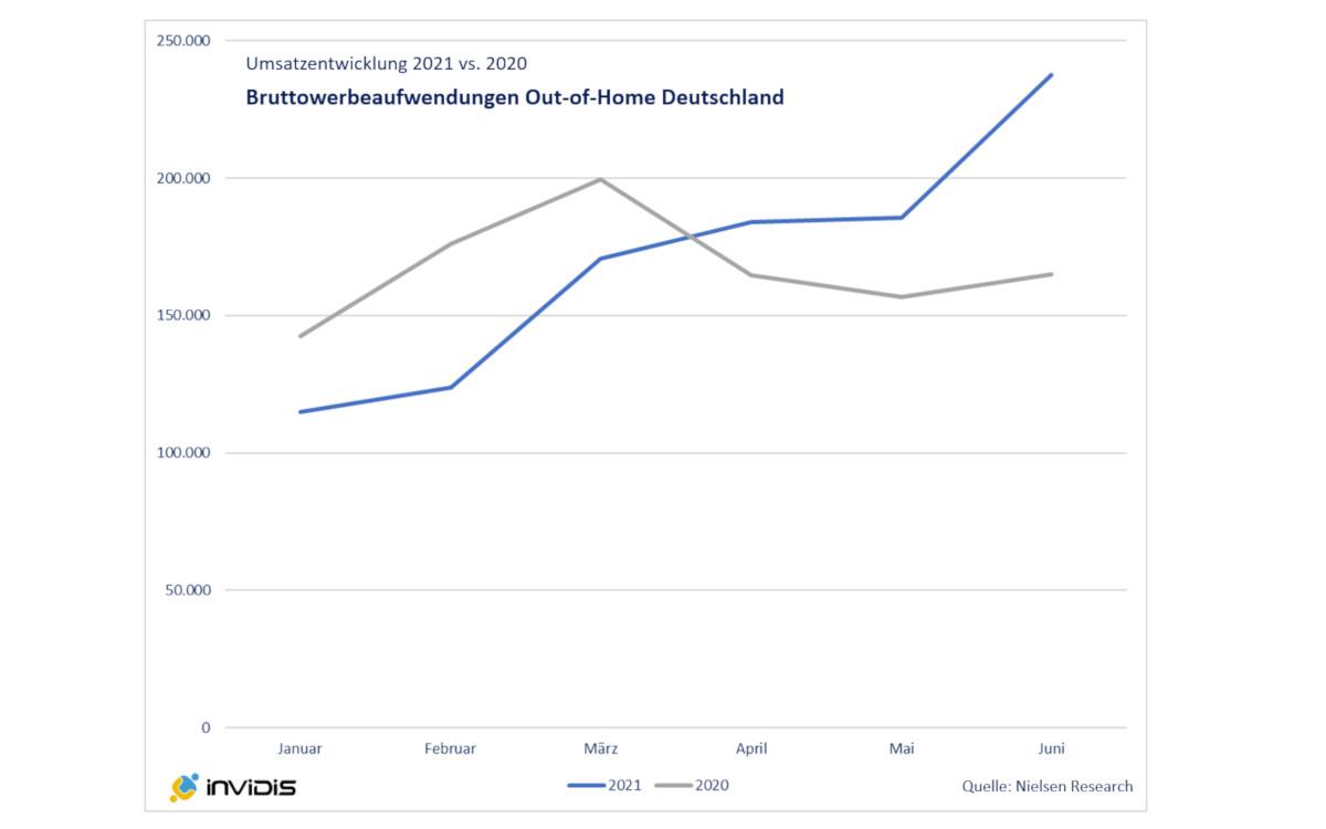 Out-of-Home Umsätze im Aufschwung (Foto: invidis)