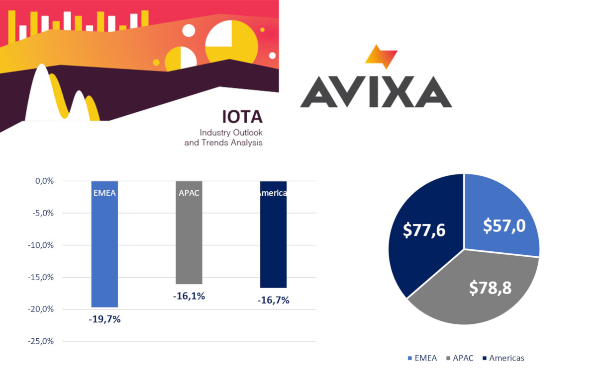 AVIXA Iota 2021 - Development Global ProAV Revenues 2020 (Source; Avixa)