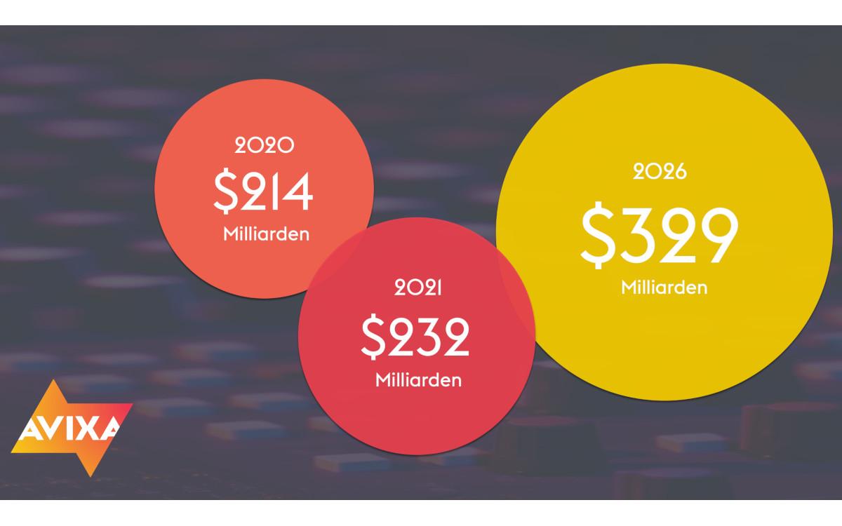 AVIXA-Marktstudie prognostiziert 7% jährliches Wachstum bis 2026 (Foto: AVIXA)
