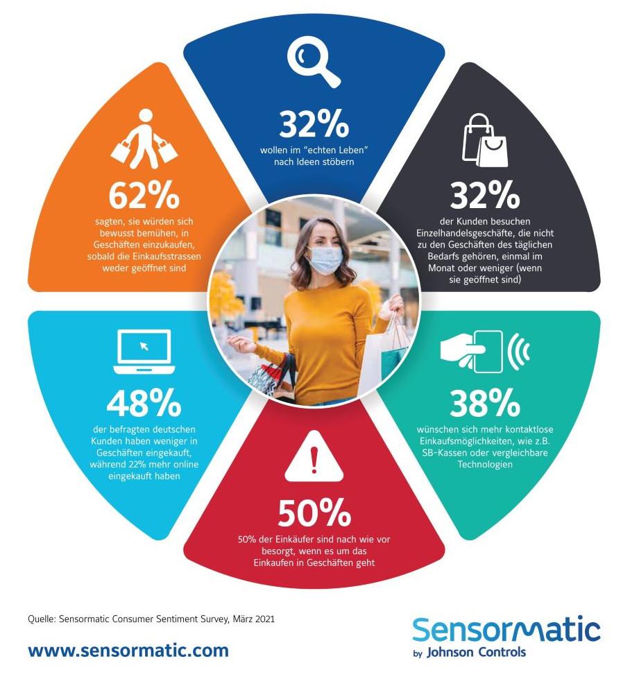 Der Bericht von Sensormatic befragte deutsche Verbraucher zum Einkauf in Zeiten von Covid-19. Hierbei kommen sowohl Motivationen als auch Sorgen zur Sprache. (Bild: Sensormatic Solutions)