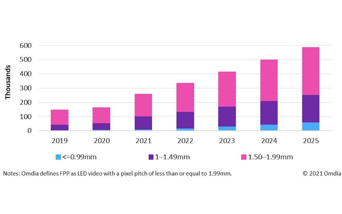 LED boomt wieder - insbesondere die Nachfrage nach FPP Lösungen (Grafik: omdia)